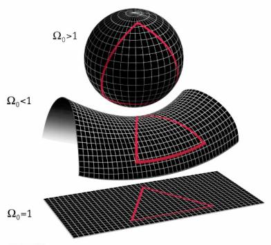 Non-Euclidean